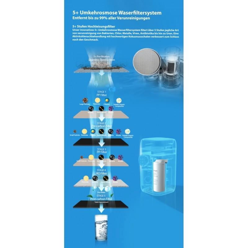 Vandens filtravimo sistema Dahlert WP-20