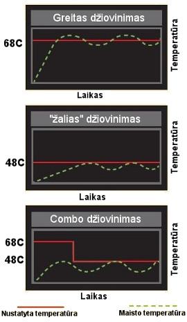 Vaisių džiovintuvas Sedona Combo - Combo džiovinimo rėžimas